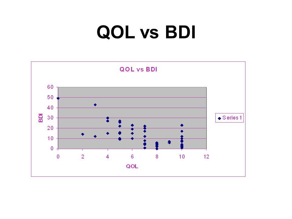 QOL vs BDI