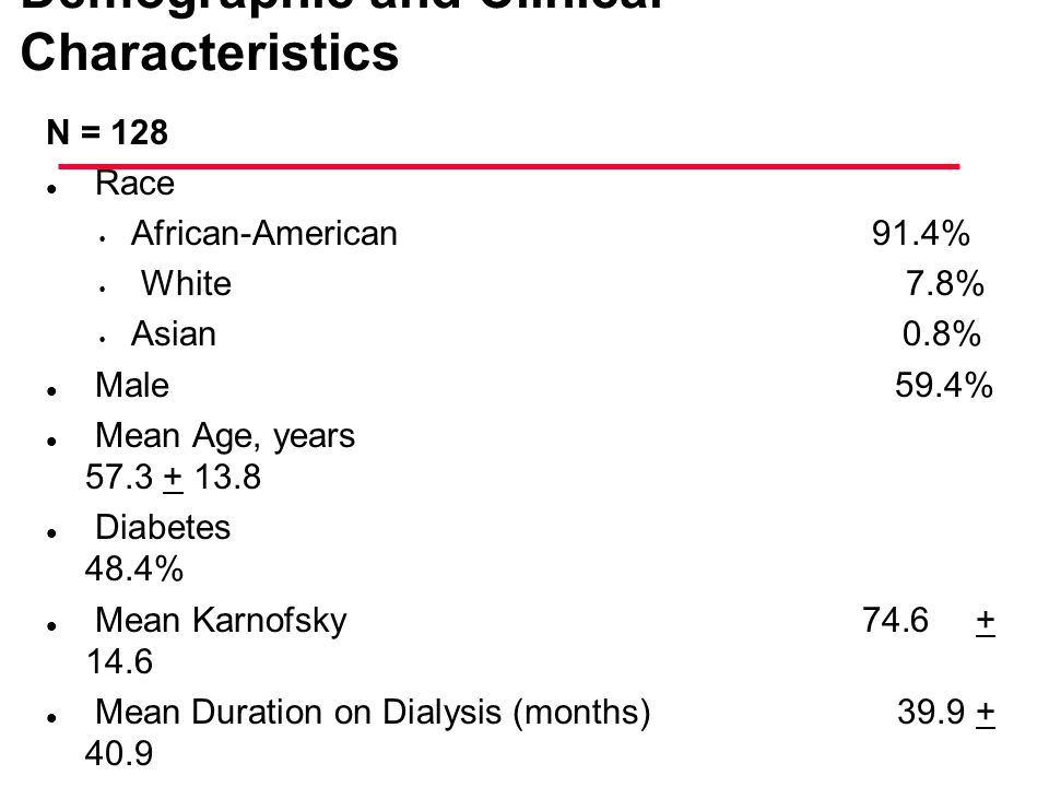 Demographic and Clinical Characteristics N = 128 l Race African-American 91.4% White 7.8% Asian 0.8% l Male 59.4% l Mean Age, years 57.3 + 13.8 l Diab