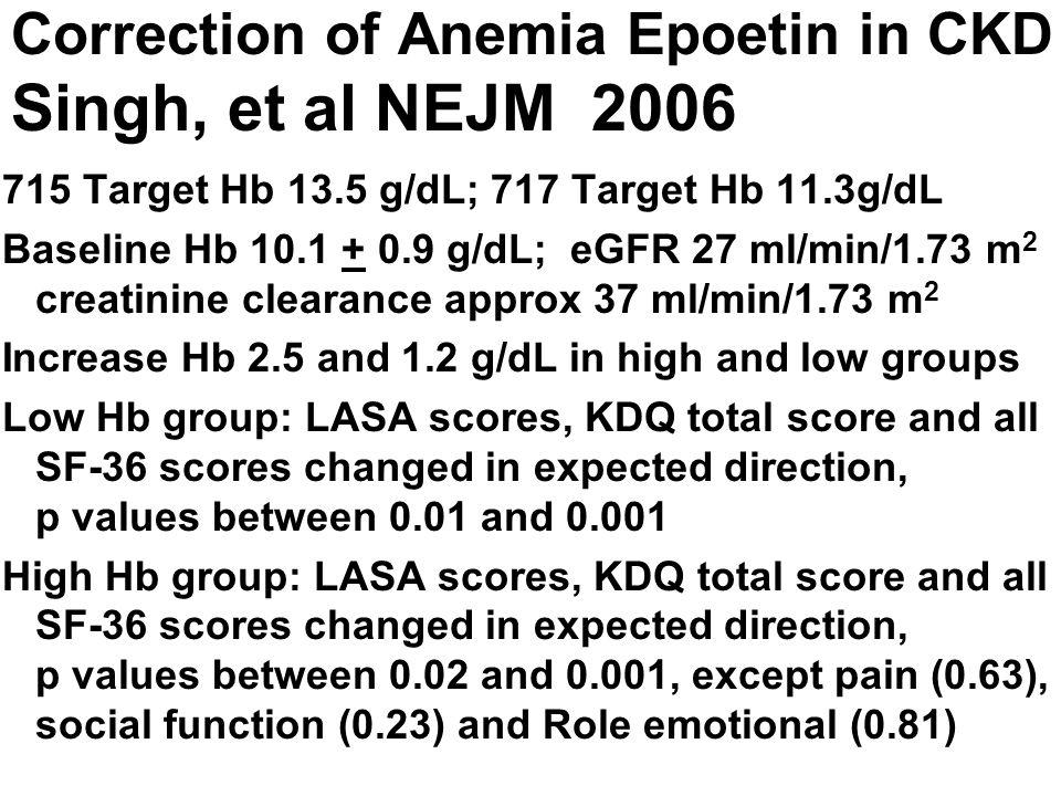 Correction of Anemia Epoetin in CKD Singh, et al NEJM 2006 715 Target Hb 13.5 g/dL; 717 Target Hb 11.3g/dL Baseline Hb 10.1 + 0.9 g/dL; eGFR 27 ml/min
