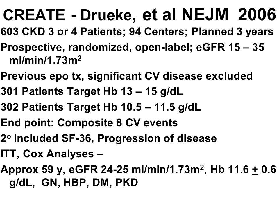 CREATE - Drueke, et al NEJM 2006 603 CKD 3 or 4 Patients; 94 Centers; Planned 3 years Prospective, randomized, open-label; eGFR 15 – 35 ml/min/1.73m 2