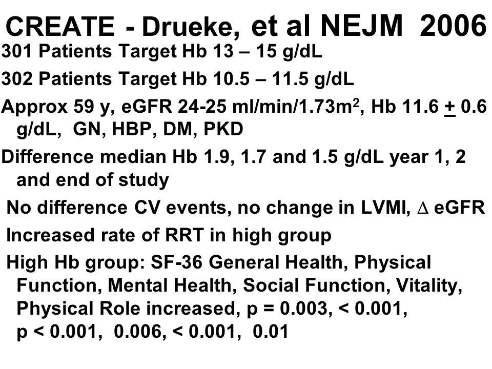 CREATE - Drueke, et al NEJM 2006 301 Patients Target Hb 13 – 15 g/dL 302 Patients Target Hb 10.5 – 11.5 g/dL Approx 59 y, eGFR 24-25 ml/min/1.73m 2, H