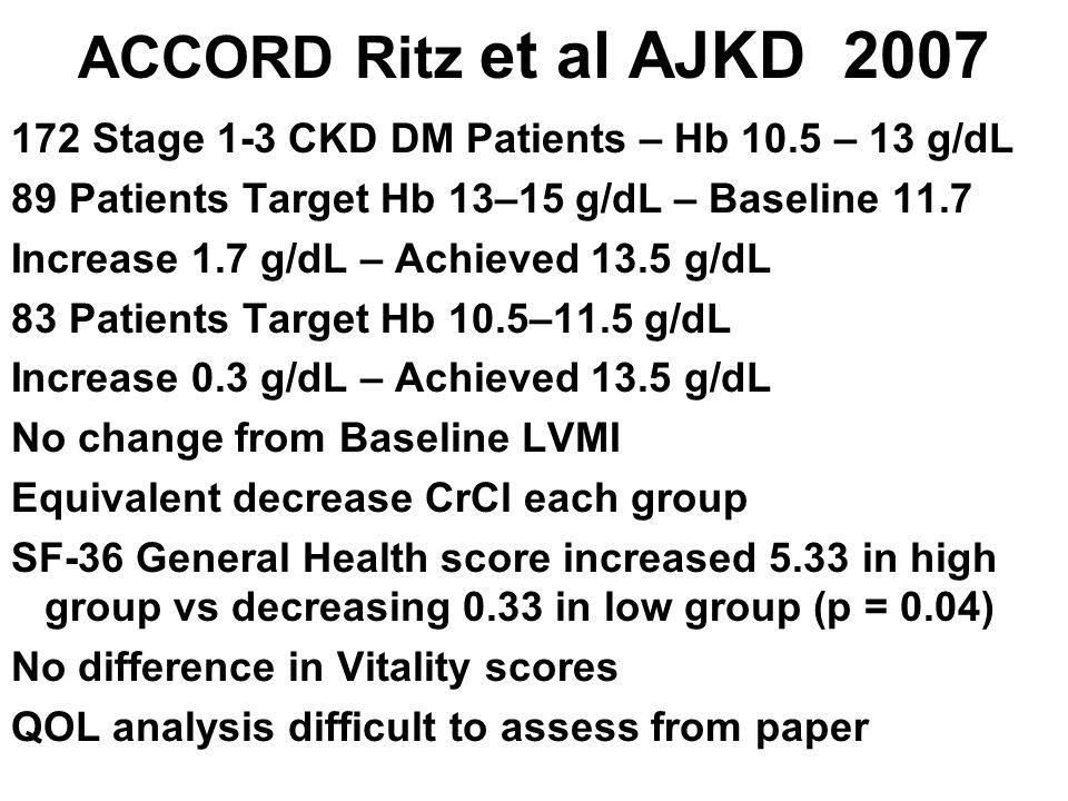 ACCORD Ritz et al AJKD 2007 172 Stage 1-3 CKD DM Patients – Hb 10.5 – 13 g/dL 89 Patients Target Hb 13–15 g/dL – Baseline 11.7 Increase 1.7 g/dL – Ach