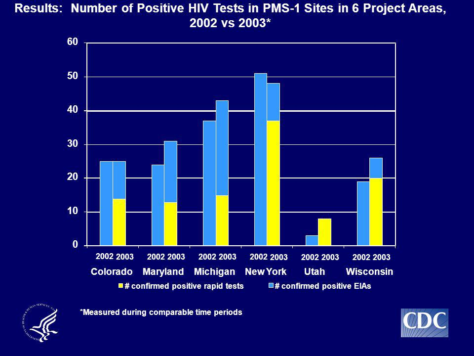 Results: Number of Positive HIV Tests in PMS-1 Sites in 6 Project Areas, 2002 vs 2003* 0 10 20 30 40 50 60 ColoradoMarylandMichiganNew YorkUtahWisconsin # confirmed positive rapid tests# confirmed positive EIAs 2002 20032002 20032002 20032002 20032002 20032002 2003 *Measured during comparable time periods