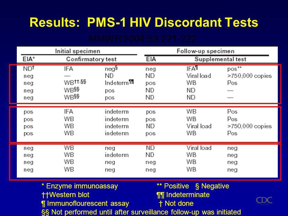 Results: PMS-1 HIV Discordant Tests MMWR 2004:53;221-222 * Enzyme immunoassay** Positive § Negative Western blot¶¶ Indeterminate ¶ Immunoflourescent assay Not done §§ Not performed until after surveillance follow-up was initiated