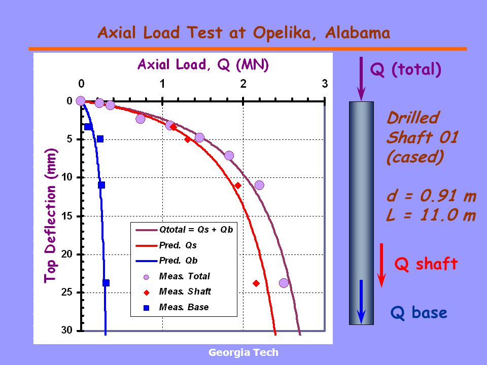 Georgia Tech Axial Load Test at Opelika, Alabama Drilled Shaft 01 (cased) d = 0.91 m L = 11.0 m Q (total) Q shaft Q base