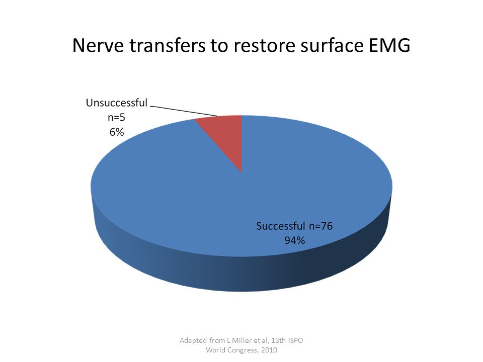 Nerve transfers to restore surface EMG Adapted from L Miller et al, 13th ISPO World Congress, 2010