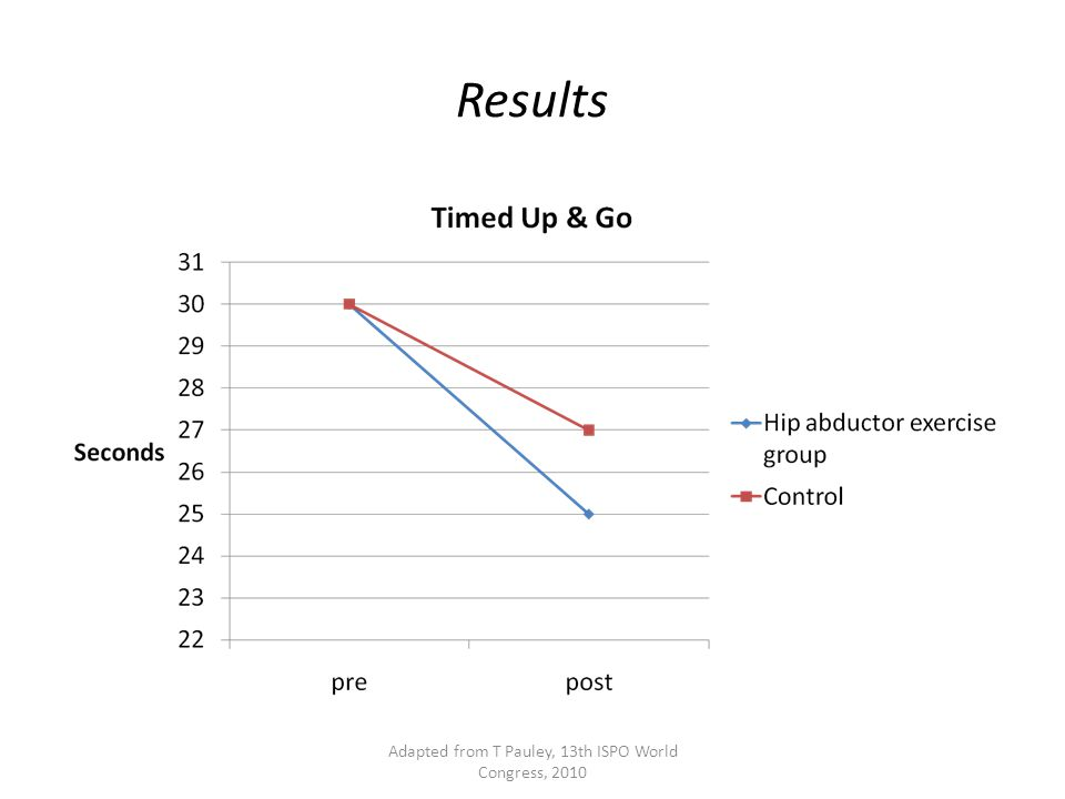 Results Adapted from T Pauley, 13th ISPO World Congress, 2010
