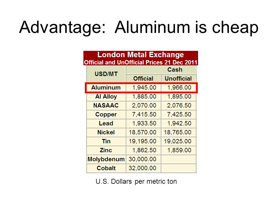 Advantage: Aluminum is cheap U.S. Dollars per metric ton