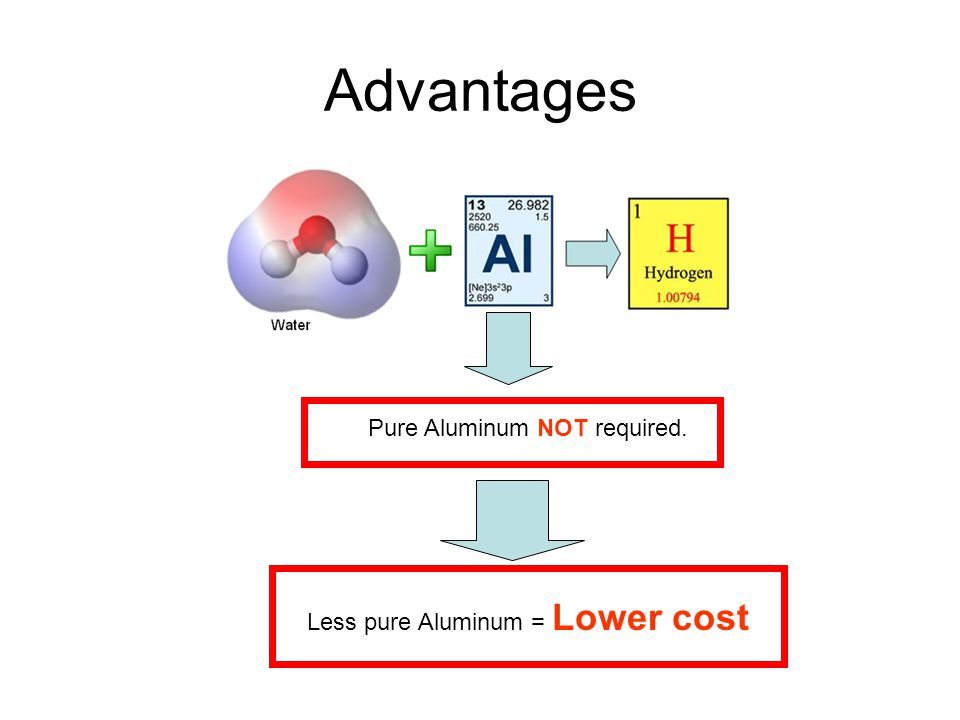 Advantages Pure Aluminum NOT required. Less pure Aluminum = Lower cost