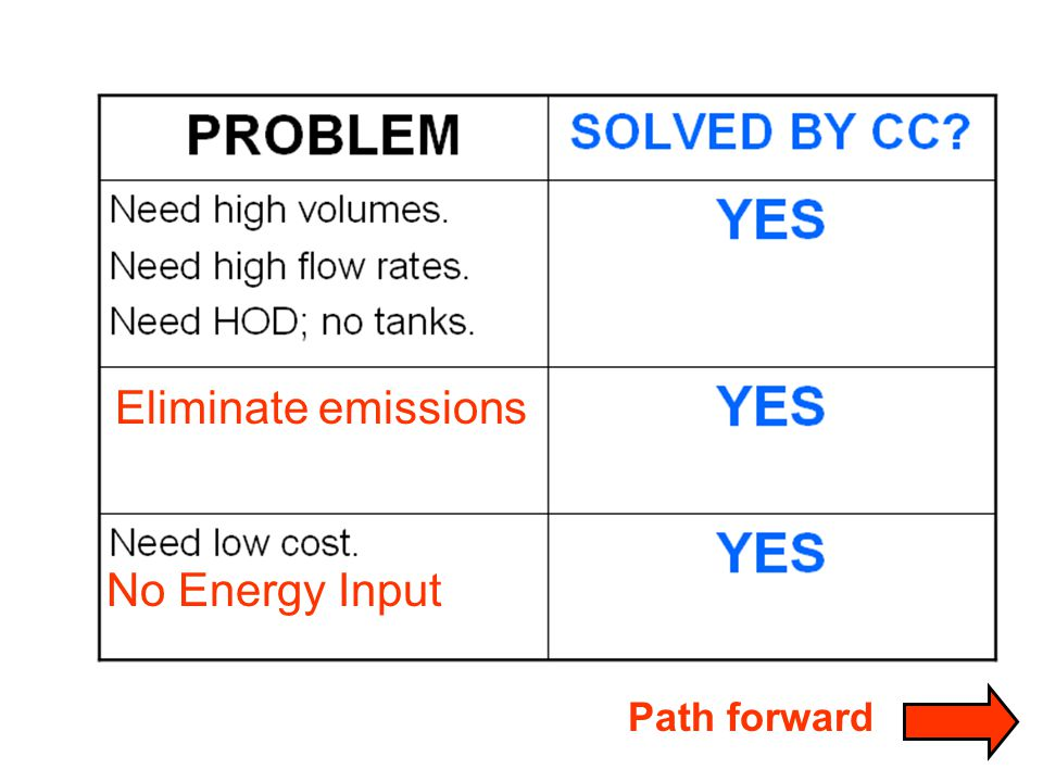 Path forward Eliminate emissions No Energy Input