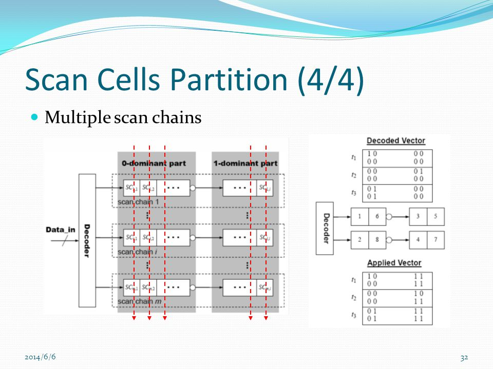 2014/6/632 Scan Cells Partition (4/4) Multiple scan chains