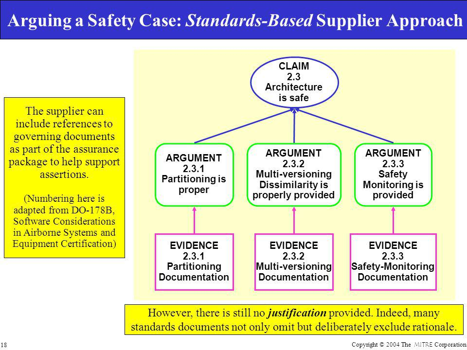 Copyright © 2004 The MITRE Corporation 18 Arguing a Safety Case: Standards-Based Supplier Approach CLAIM 2.3 Architecture is safe ARGUMENT 2.3.1 Partitioning is proper ARGUMENT 2.3.2 Multi-versioning Dissimilarity is properly provided ARGUMENT 2.3.3 Safety Monitoring is provided EVIDENCE 2.3.1 Partitioning Documentation EVIDENCE 2.3.2 Multi-versioning Documentation EVIDENCE 2.3.3 Safety-Monitoring Documentation However, there is still no justification provided.