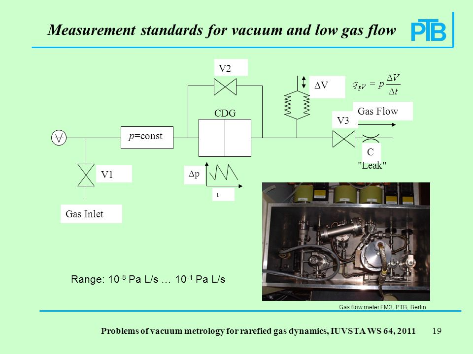 Problems of vacuum metrology for rarefied gas dynamics, IUVSTA WS 64, p=const t p Gas Flow C V Gas Inlet V1 V2 V3 Leak CDG Measurement standards for vacuum and low gas flow Range: Pa L/s … Pa L/s Gas flow meter FM3, PTB, Berlin