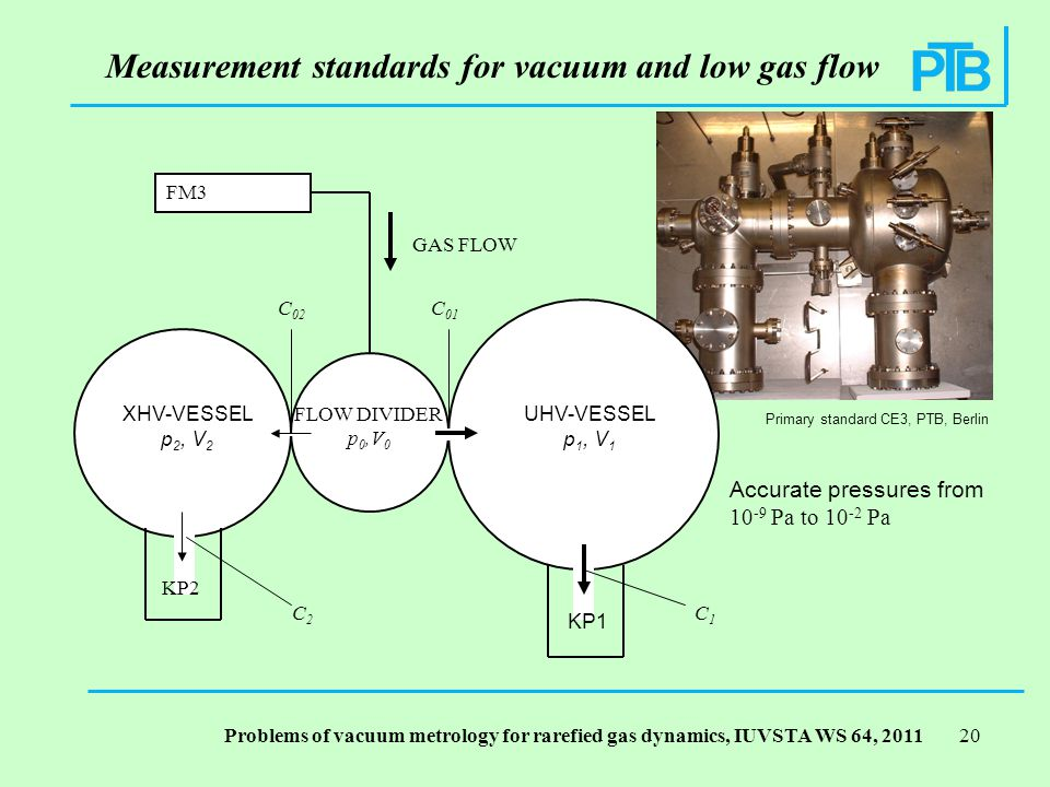 Problems of vacuum metrology for rarefied gas dynamics, IUVSTA WS 64, FM3 FLOW DIVIDER p 0,V 0 UHV-VESSEL p 1, V 1 XHV-VESSEL p 2, V 2 GAS FLOW KP2 KP1 C 02 C 01 C2C2 C1C1 Accurate pressures from Pa to Pa Measurement standards for vacuum and low gas flow Primary standard CE3, PTB, Berlin