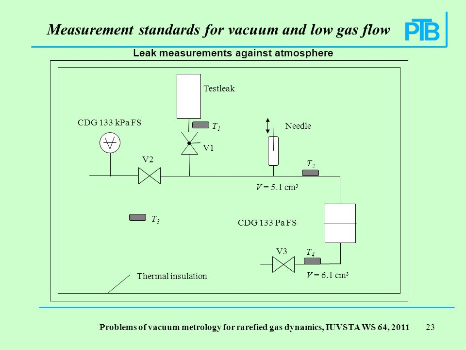 Problems of vacuum metrology for rarefied gas dynamics, IUVSTA WS 64, Testleak Needle CDG 133 Pa FS CDG 133 kPa FS T1T1 T3T3 T2T2 T4T4 V1 V2 V3 V = 5.1 cm³ V = 6.1 cm³ Thermal insulation Leak measurements against atmosphere Measurement standards for vacuum and low gas flow