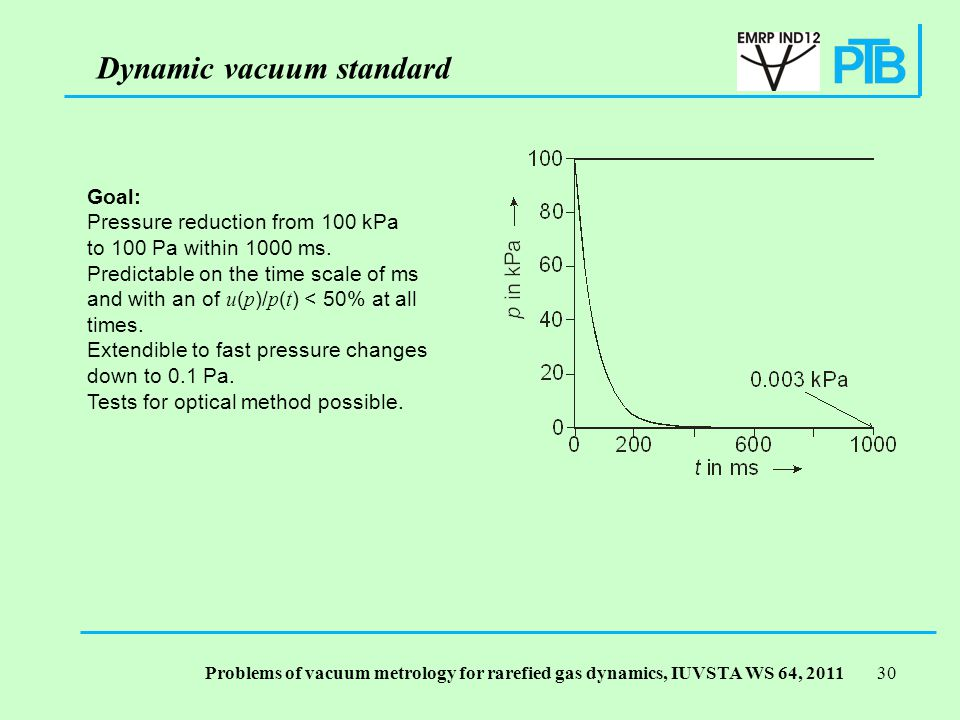Problems of vacuum metrology for rarefied gas dynamics, IUVSTA WS 64, Dynamic vacuum standard Goal: Pressure reduction from 100 kPa to 100 Pa within 1000 ms.