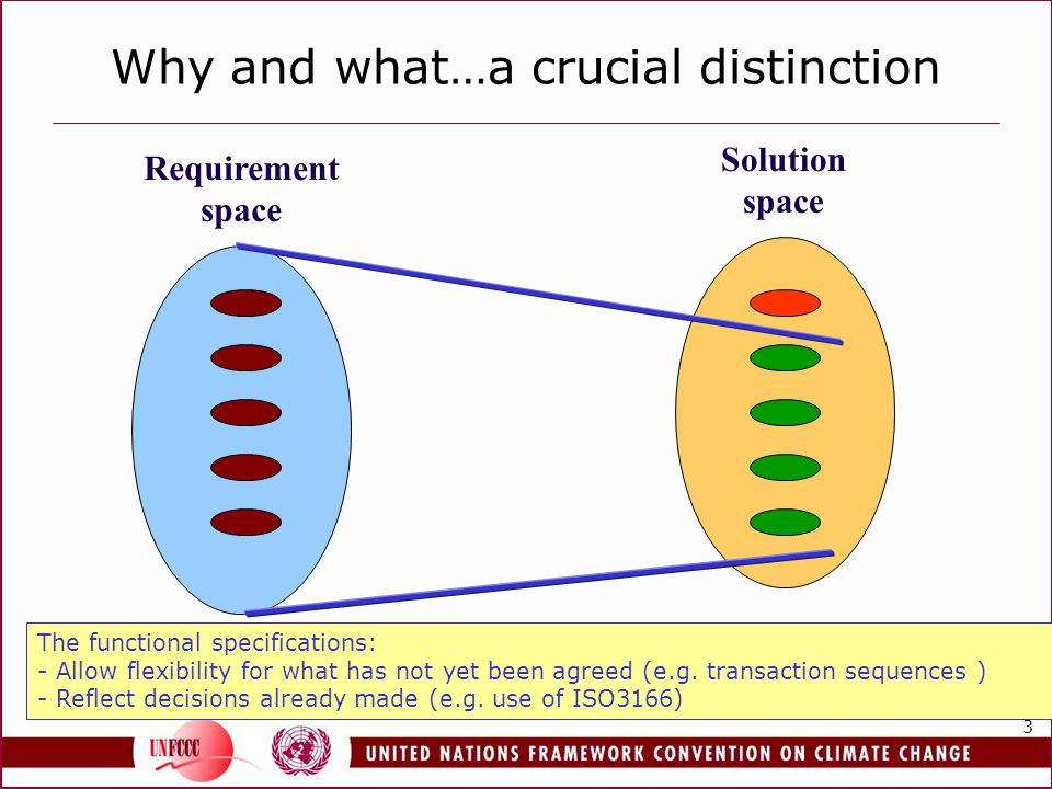 3 Why and what…a crucial distinction Solution space Requirement space The functional specifications: - Allow flexibility for what has not yet been agr