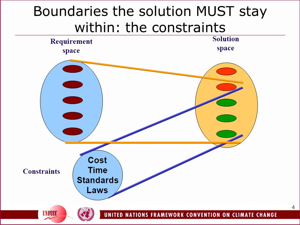 4 Boundaries the solution MUST stay within: the constraints Solution space Requirement space Constraints Cost Time Standards Laws