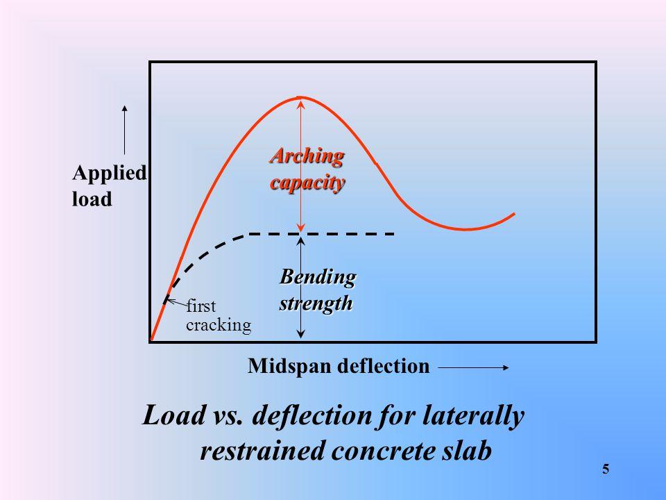 35 applied load (kN) crack width (mm) wheel load (45units HB) 2m test panels - comparison of crack widths