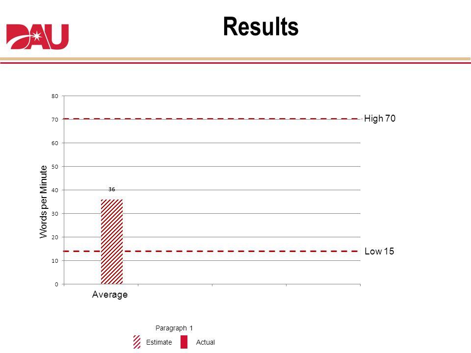 Words per Minute High 70 Low 15 Average Results EstimateActual Paragraph 1