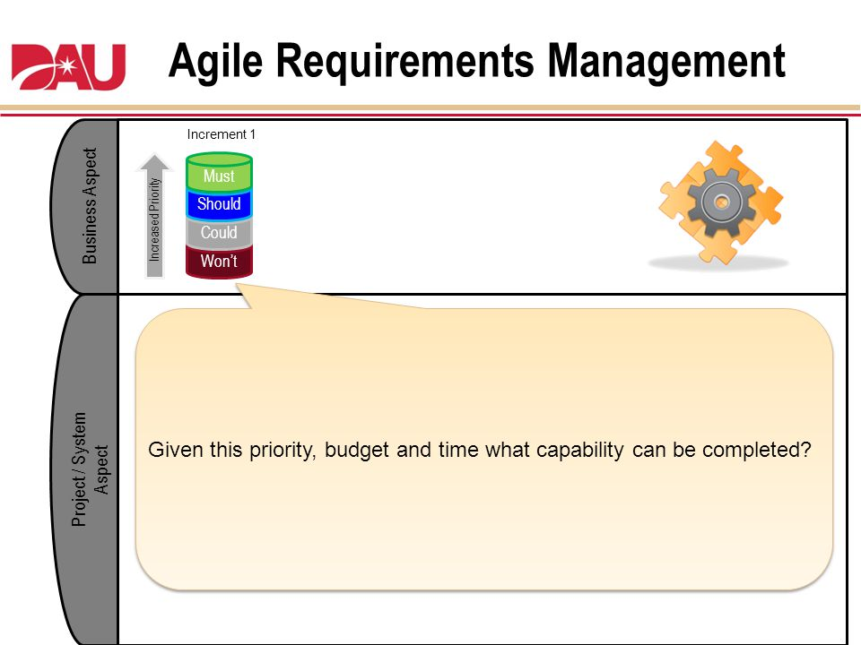 Agile Requirements Management Business Aspect Project / System Aspect Wont Could Should Must Increased Priority Increment 1 Given this priority, budge