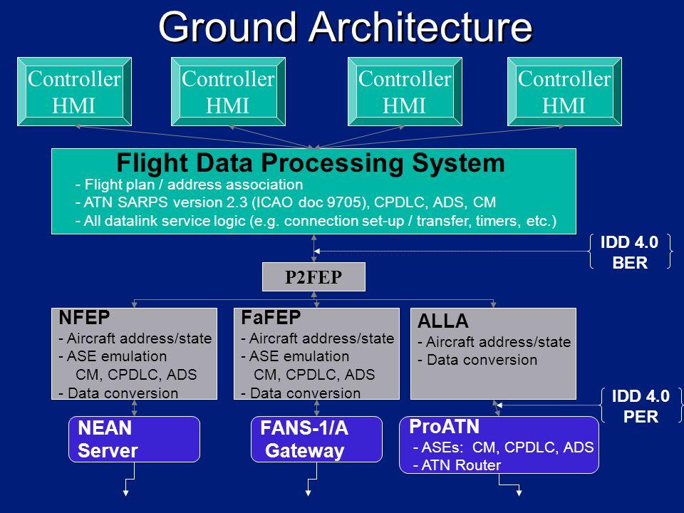 Ground Architecture Controller HMI Controller HMI Controller HMI Controller HMI Flight Data Processing System - Flight plan / address association - ATN SARPS version 2.3 (ICAO doc 9705), CPDLC, ADS, CM - All datalink service logic (e.g.