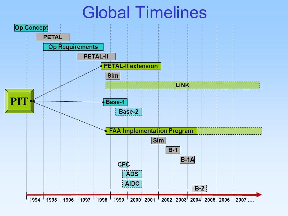 Global Timelines 199719981999199619951994200020012004200220032007 ….20062005 Base-1 PETAL Op Concept Op Requirements LINK Sim PETAL-II extension PETAL-II Base-2 Sim B-1 B-1A B-2 FAA Implementation Program CPC ADS AIDC PIT