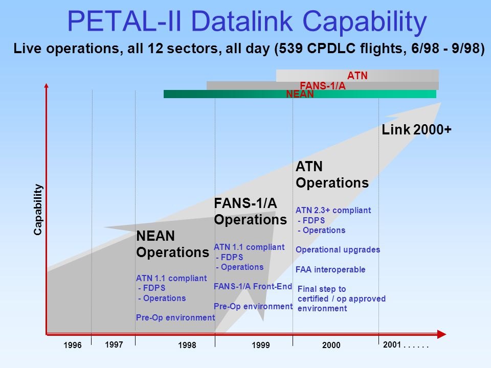 PETAL-II Datalink Capability Live operations, all 12 sectors, all day (539 CPDLC flights, 6/98 - 9/98) Capability 1997 199819961999 NEAN Operations ATN 1.1 compliant - FDPS - Operations Pre-Op environment FANS-1/A Operations ATN 1.1 compliant - FDPS - Operations FANS-1/A Front-End Pre-Op environment FANS-1/A ATN 2001......