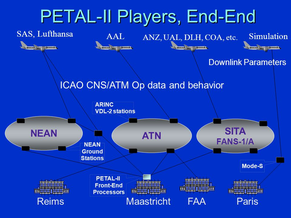 PETAL-II Front-End Processors NEAN Ground Stations Mode-S ARINC VDL-2 stations PETAL-II Players, End-End Paris Maastricht NEANATN SITA FANS-1/A SAS, L