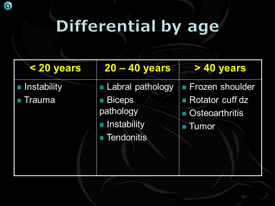 < 20 years 20 – 40 years > 40 years Instability Instability Trauma Trauma Labral pathology Labral pathology Biceps pathology Biceps pathology Instabil