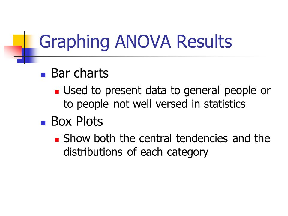 Graphing ANOVA Results Bar charts Used to present data to general people or to people not well versed in statistics Box Plots Show both the central te