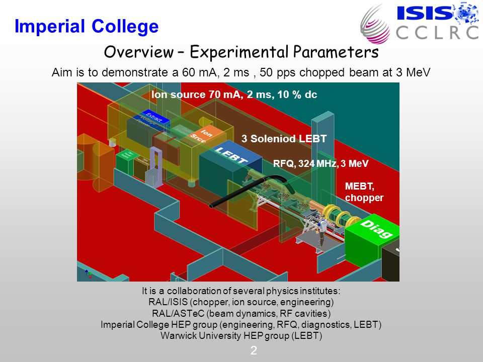 Imperial College 2 Overview – Experimental Parameters Aim is to demonstrate a 60 mA, 2 ms, 50 pps chopped beam at 3 MeV It is a collaboration of several physics institutes: RAL/ISIS (chopper, ion source, engineering) RAL/ASTeC (beam dynamics, RF cavities) Imperial College HEP group (engineering, RFQ, diagnostics, LEBT) Warwick University HEP group (LEBT) RFQ, 324 MHz, 3 MeV MEBT, chopper Ion source 70 mA, 2 ms, 10 % dc 3 Soleniod LEBT