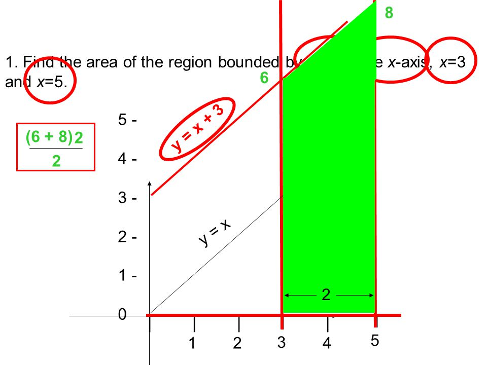 1. Find the area of the region bounded by y=x+3, the x-axis, x=3 and x=5.