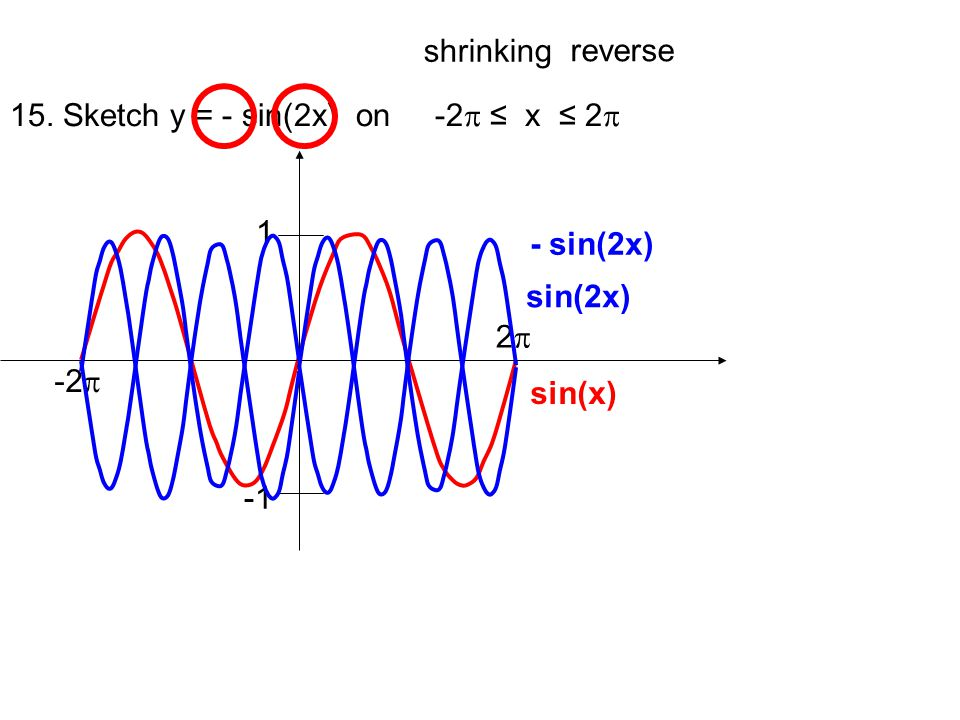 15. Sketch y = - sin(2x) on -2 x 2 -2 2 1 sin(x) shrinking sin(2x) reverse - sin(2x)