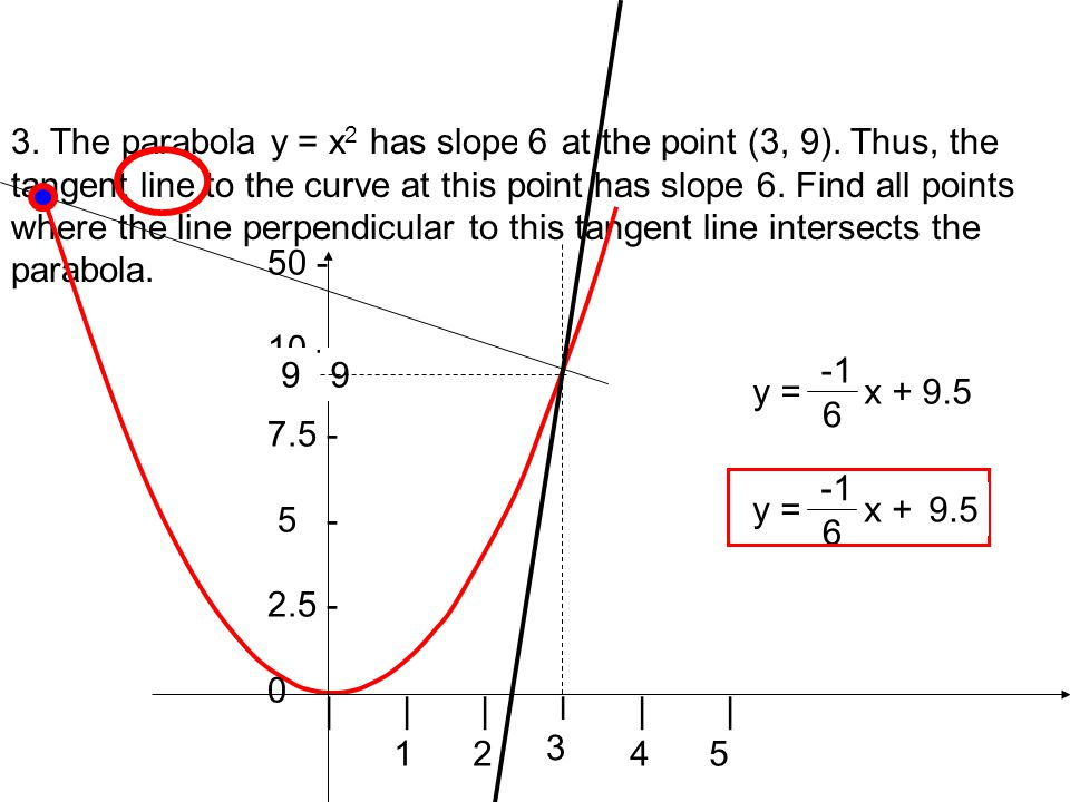 3. The parabola y = x 2 has slope 6 at the point (3, 9).