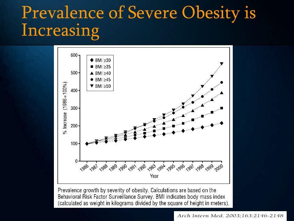 Prevalence of Severe Obesity is Increasing