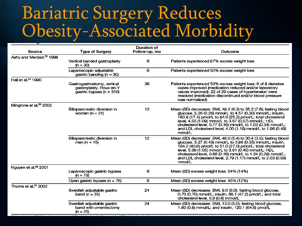 Bariatric Surgery Reduces Obesity-Associated Morbidity