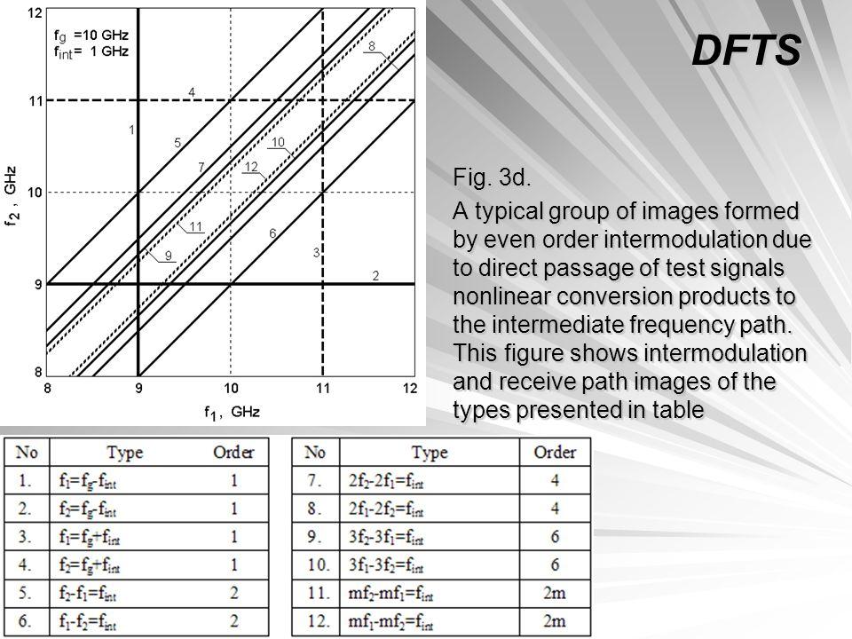 DFTS Fig. 3d.
