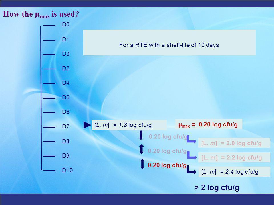 0.20 log cfu/g For a RTE with a shelf-life of 10 days D0 D1 D2 D3 D4 D5 D6 D7 D8 D9 D10 [ L.
