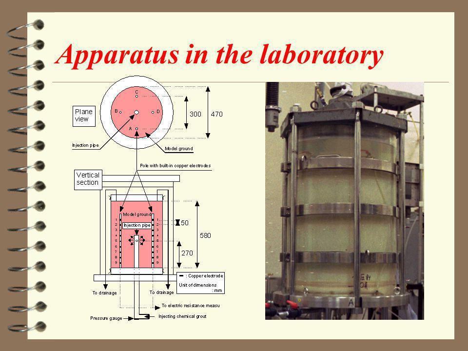 Apparatus in the laboratory