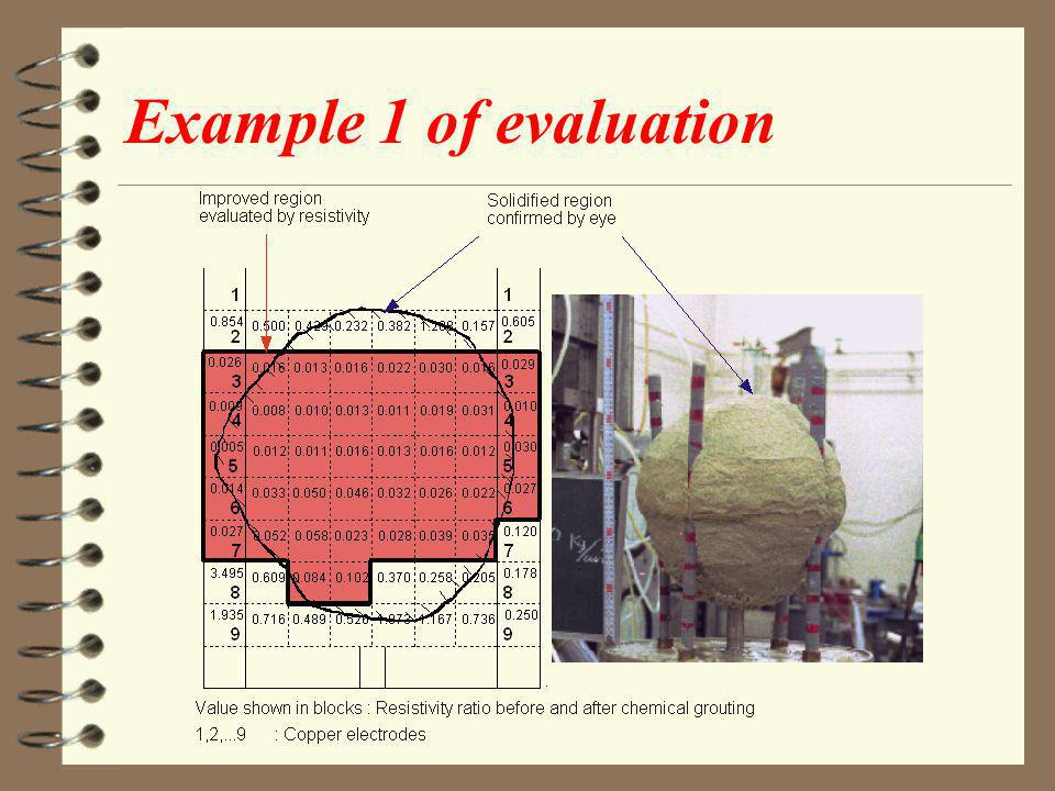 Example 1 of evaluation