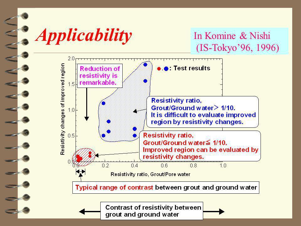 Applicability In Komine & Nishi (IS-Tokyo96, 1996)