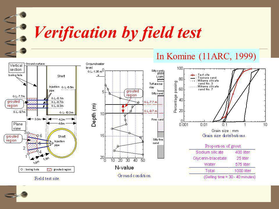 Verification by field test In Komine (11ARC, 1999)