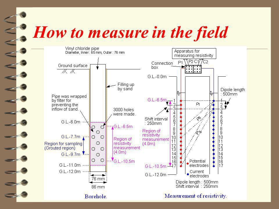 How to measure in the field