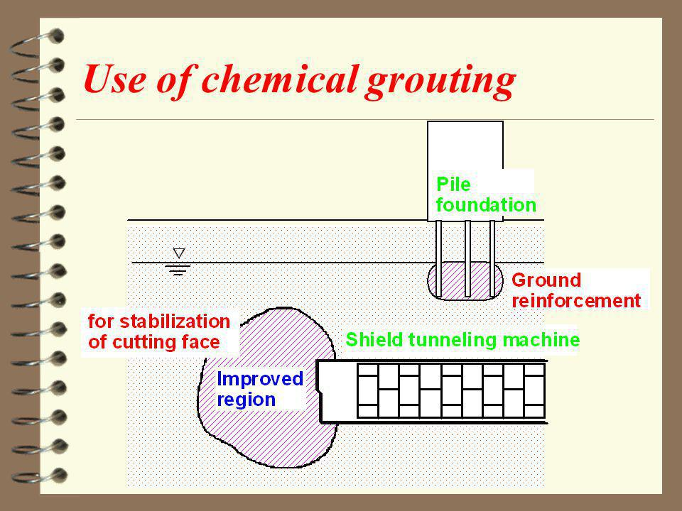 Use of chemical grouting