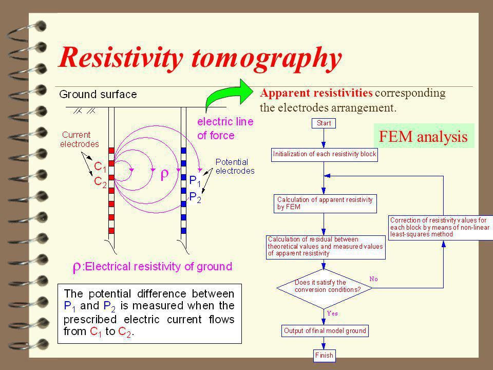 Resistivity tomography Apparent resistivities corresponding the electrodes arrangement.