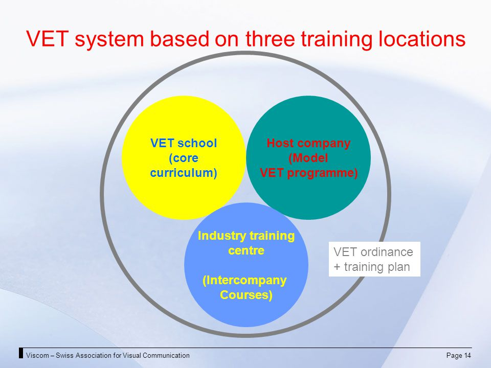 Viscom – Swiss Association for Visual CommunicationPage 14 VET system based on three training locations VET school (core curriculum) Host company (Model VET programme) Industry training centre (Intercompany Courses) VET ordinance + training plan