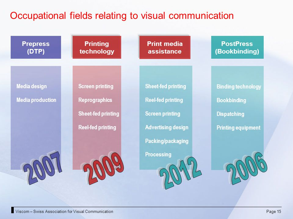 Viscom – Swiss Association for Visual CommunicationPage 15 Occupational fields relating to visual communication Prepress (DTP) Printing technology PostPress (Bookbinding) Media design Media production Screen printing Reprographics Sheet-fed printing Reel-fed printing Binding technology Bookbinding Dispatching Printing equipment Sheet-fed printing Reel-fed printing Screen printing Advertising design Packing/packaging Processing Print media assistance