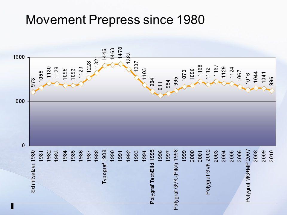 Movement Prepress since 1980