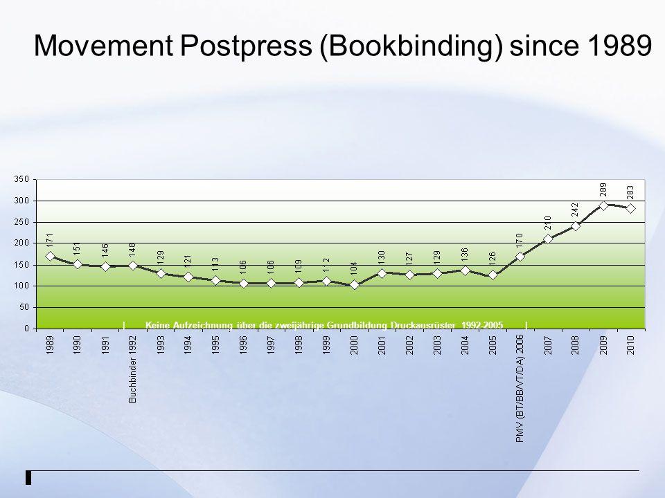 Movement Postpress (Bookbinding) since 1989 | Keine Aufzeichnung über die zweijährige Grundbildung Druckausrüster 1992-2005 |